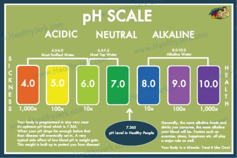 pH-chart