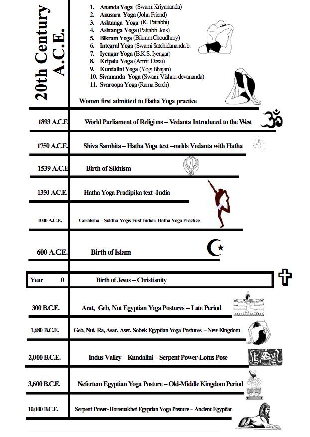 the yoga timeline