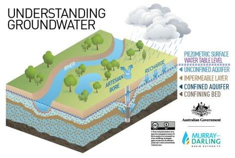 Understanding-groundwater_L