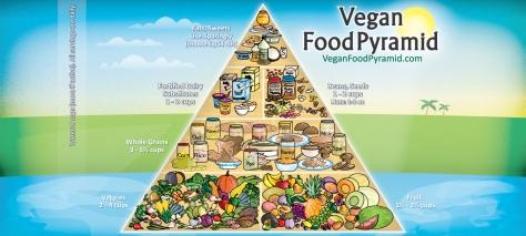 VeganFoodPyramid-Poster